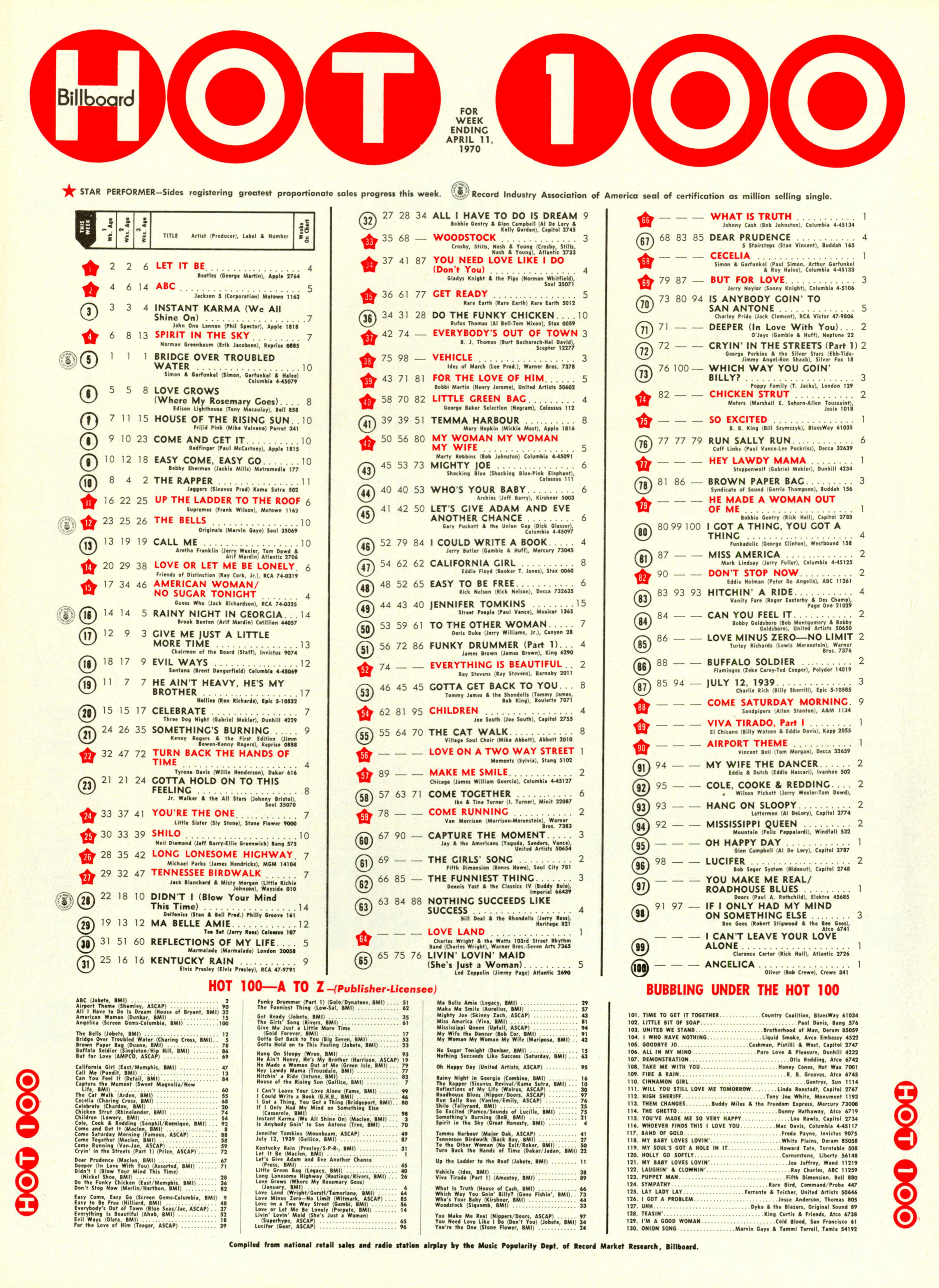 Billboard – April 11, 1970
