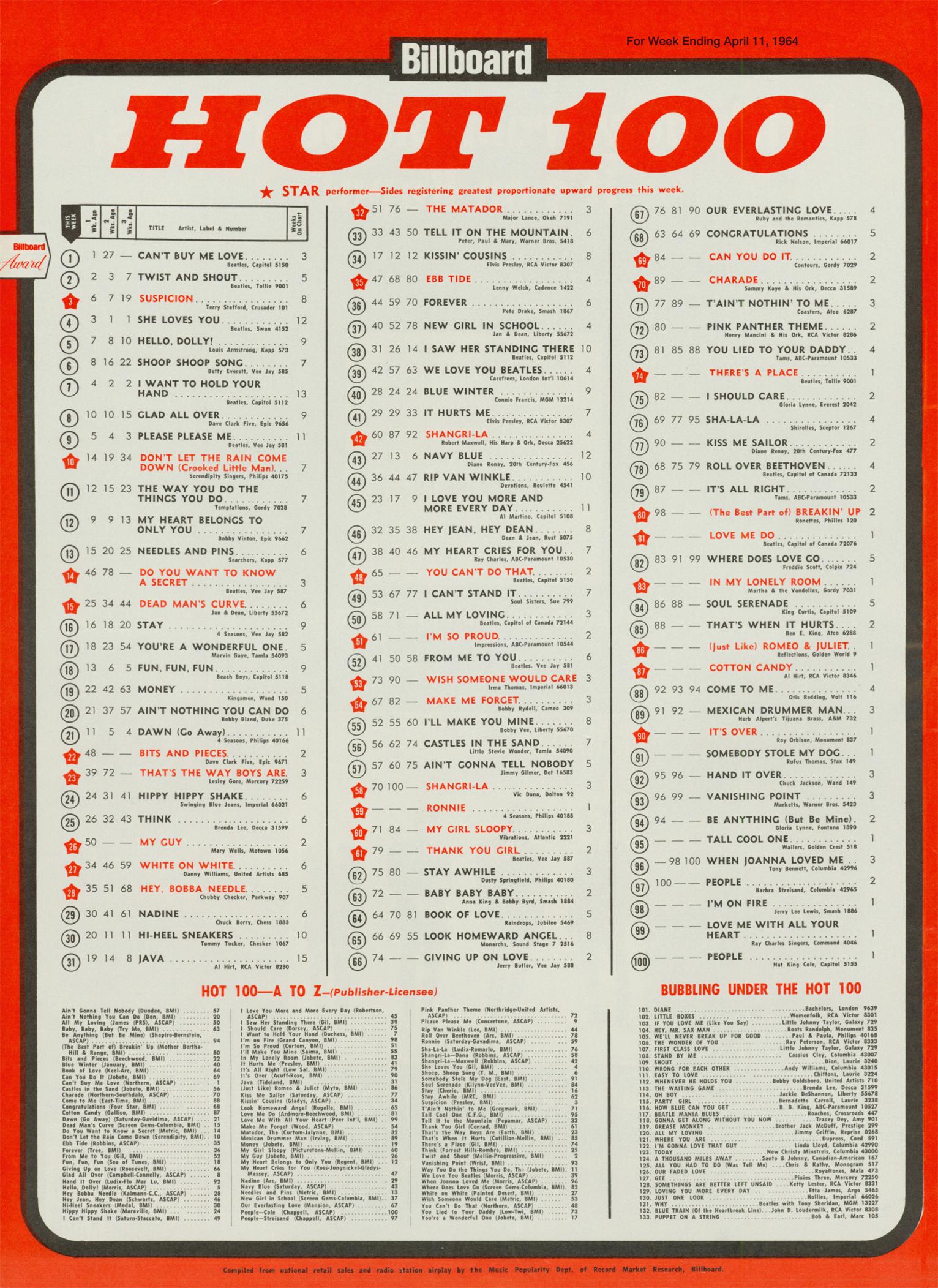 Billboard Charts Archive | Billboard